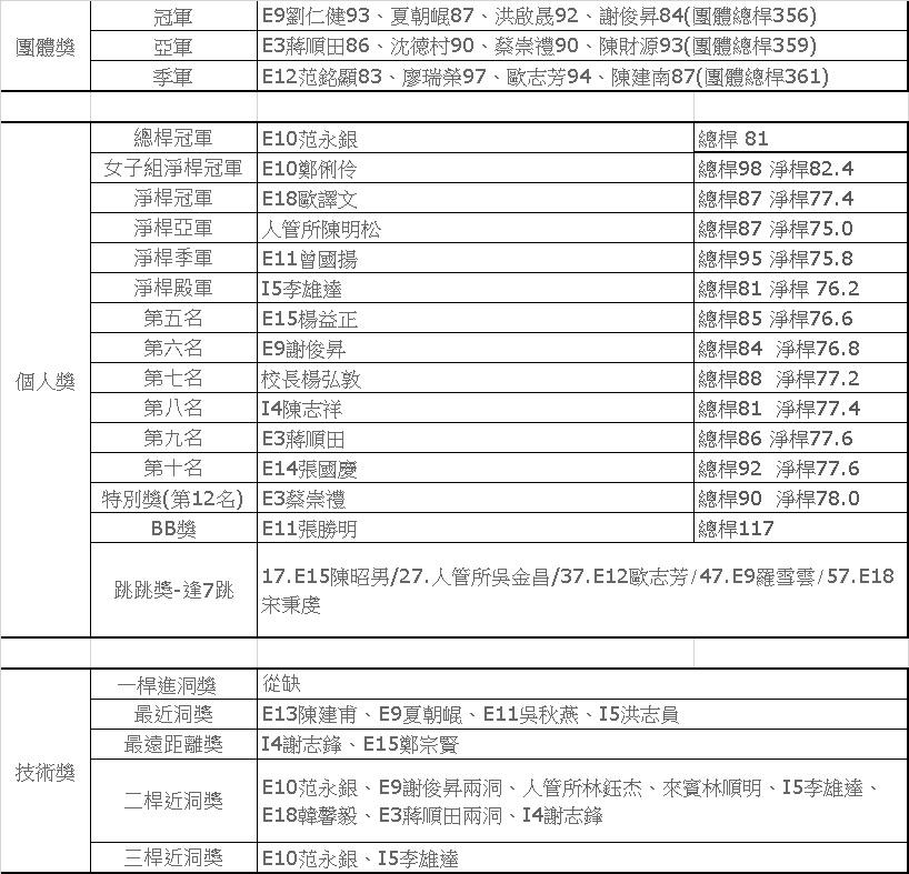 2016院長盃高球賽成績總表