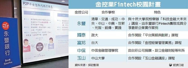 金控業Fintech校園計畫 圖/經濟日報提供