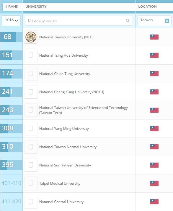 英國高等教育調查公司QS 5日公布2016世界最佳大學排行榜。圖為台灣前10名進榜大學的排名。(圖取自topuniversities網站www.topuniversities.com)