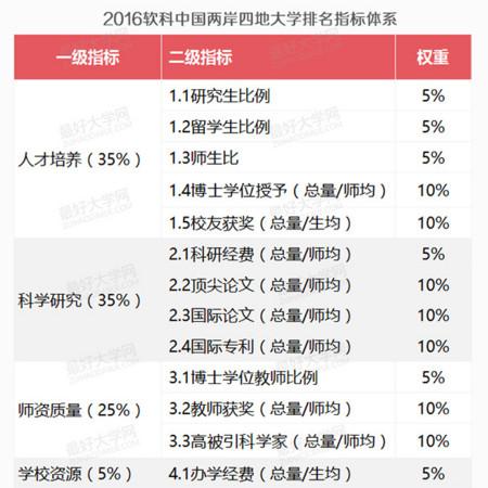 ▲兩岸大學排行榜採計指標(圖/翻攝自最好大學網)