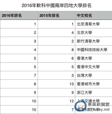 ▲2016兩岸大學排名。(製表/記者蕭玗欣,資料來源:最好大學網)