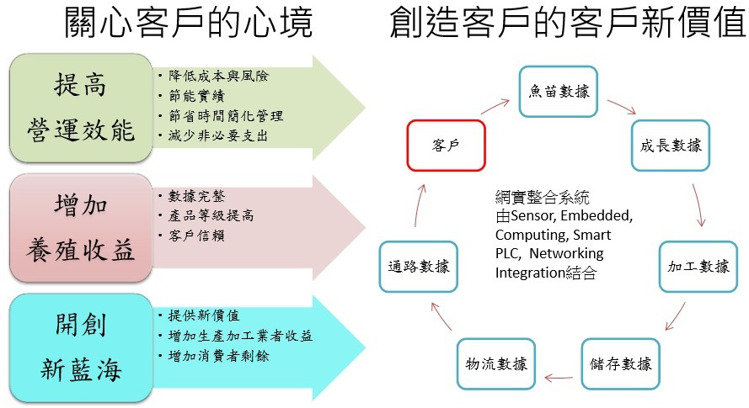 智慧漁業4.0的概念與影響力。 寬緯科技/提供