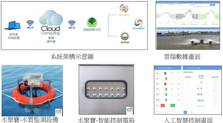 養殖漁業智慧聯網應用與數據。 寬緯科技/提供